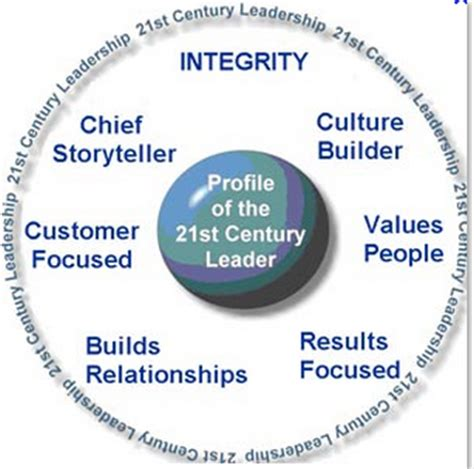 The Changing Nature of Leadership - CCL